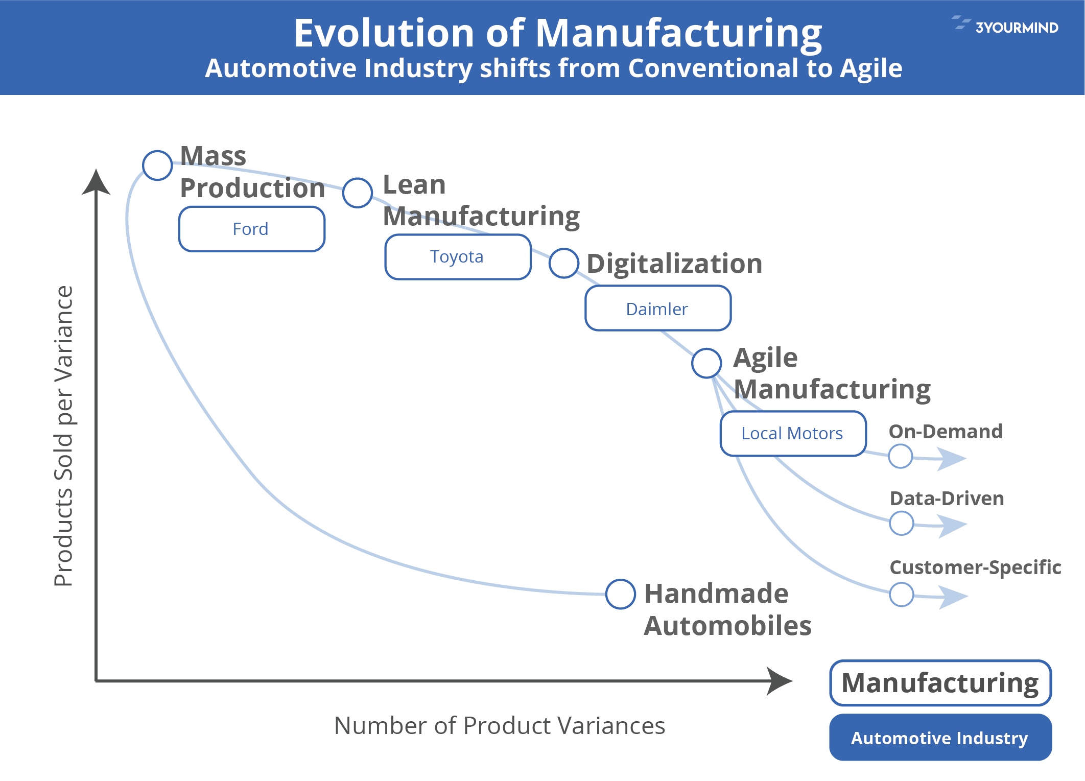 Evolution of manufacturing - from Conventional to Agile Manufacturing
