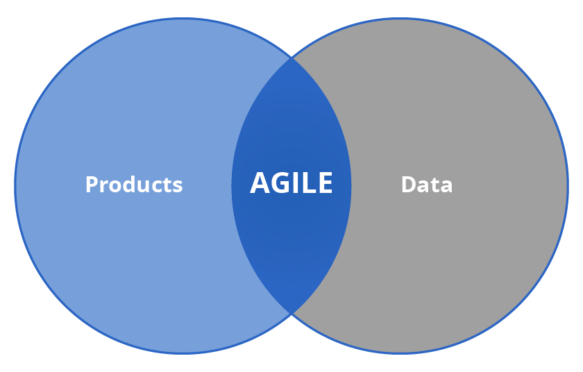 Products, Data and Agile manufacturing infographic