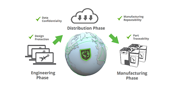 Identify3D provides Advanced IP Protection