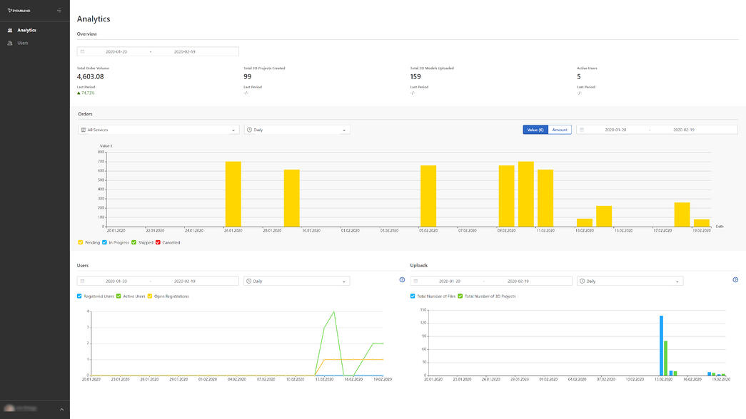 Agile ERP users statistics