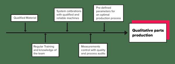 distributed manufacturing schema