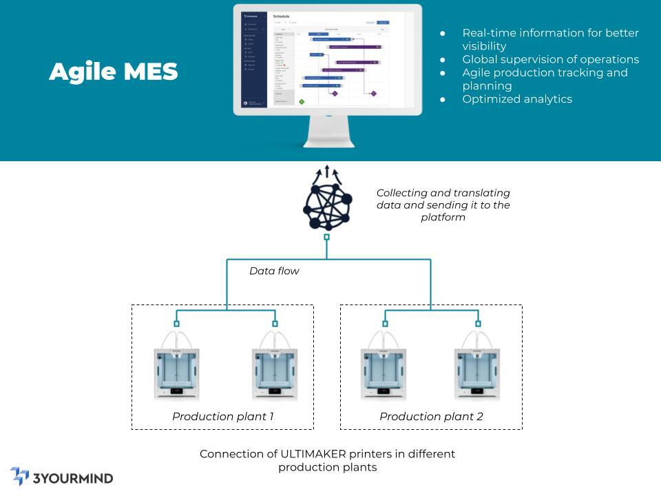 EN-SIMMT machine connectivity v2