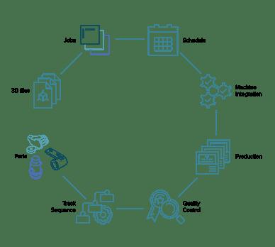 mes-graph