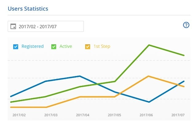 eCommerce analytics statistics 3yourmind