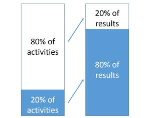 Pareto's principle: increasing profitability