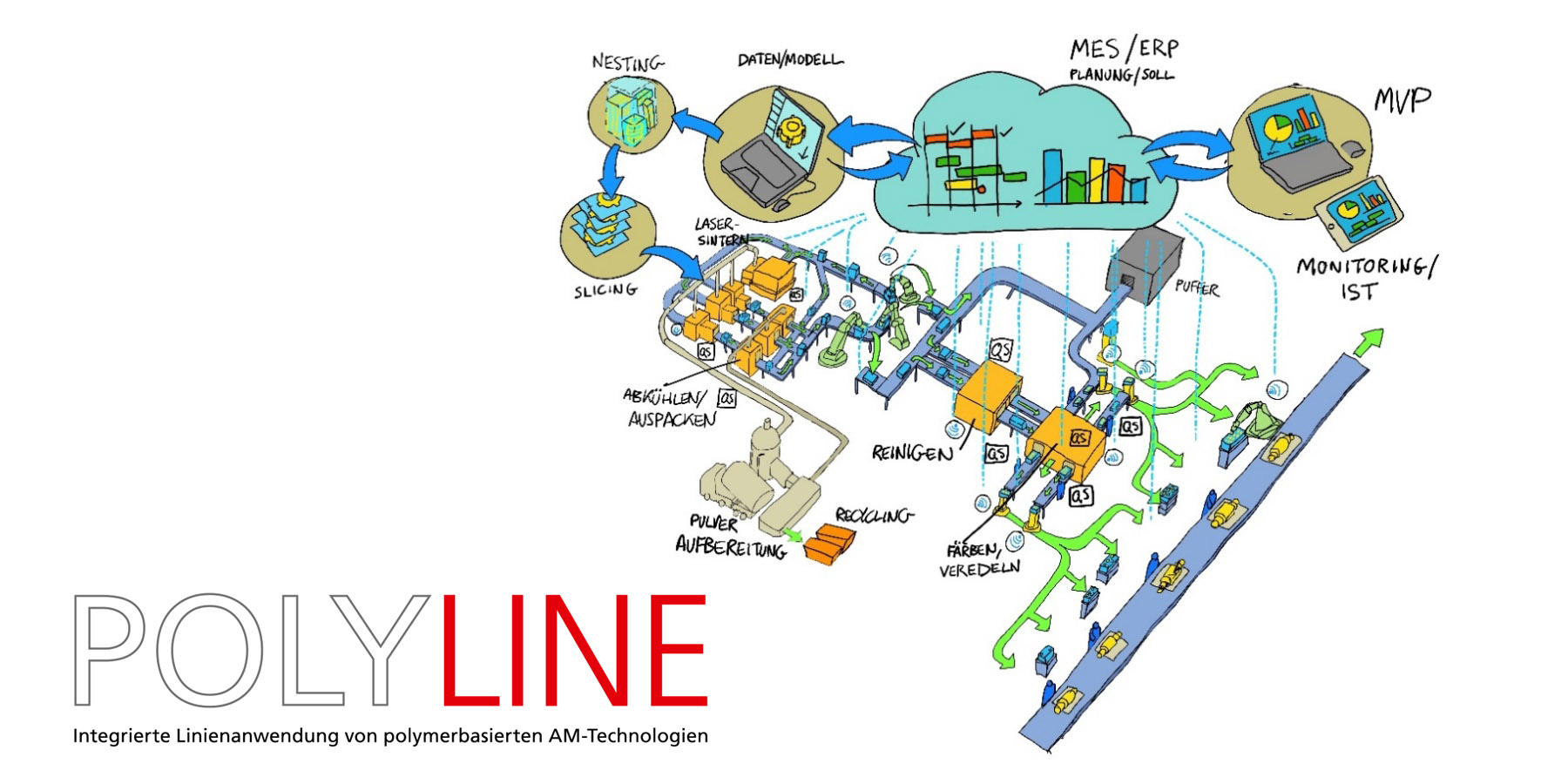 POLYLINE Lighthouse Project | Additive Manufacturing Line Automation