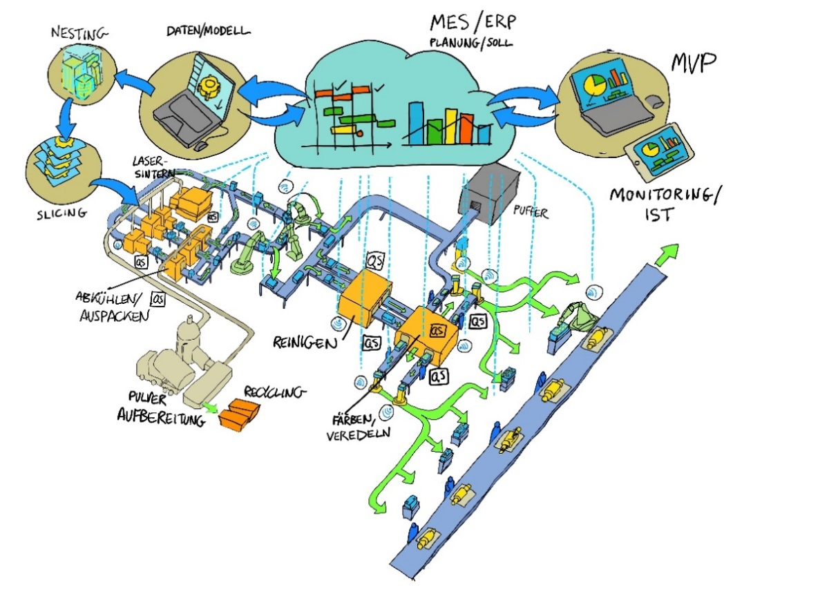 POLYLINE Project Workflow Illustration of the AM Workflow for Automation